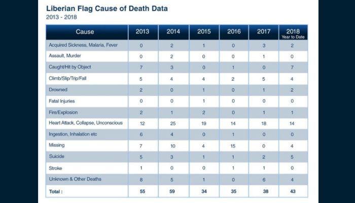 The Most Common Cause of Death at Sea