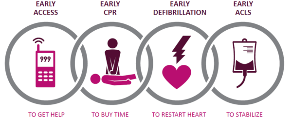 The Chain of Survival for Sudden Cardiac Arrest Victims. 1. Early Call to Emergency Services, 2. Early CPR, 3. Early Defibrillator, 4. Early Advanced Care