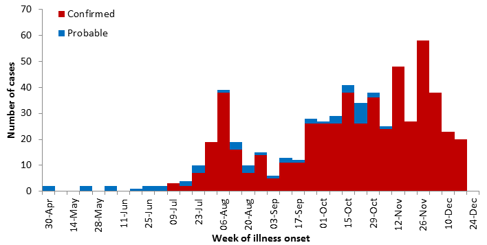 Confirmed and probable Ebola virus disease cases by week of illness onset, data as of 26 December 2018. Source: WHO